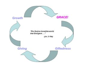 cycle of grace, giftedness, giving and growth